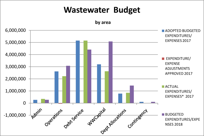 Wastewater spending