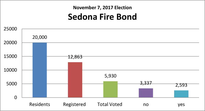 2017 Sedona Fire Bond